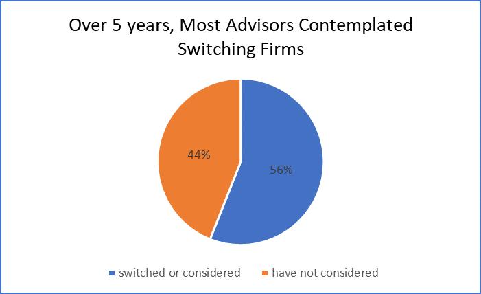 advisor-movement-study