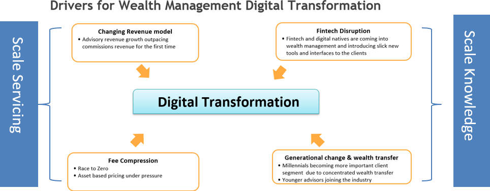 Drivers of Digital Transformation