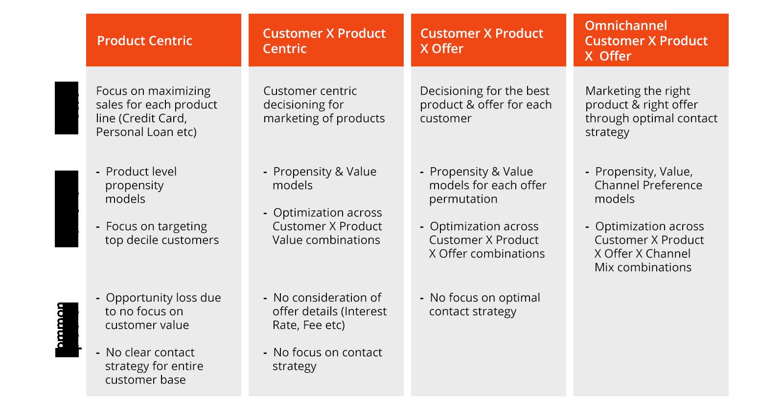 Data Science Personalization Model