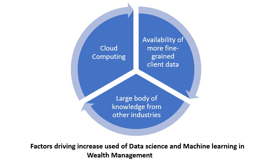 factors-driving-increase-datascience-machine-learning